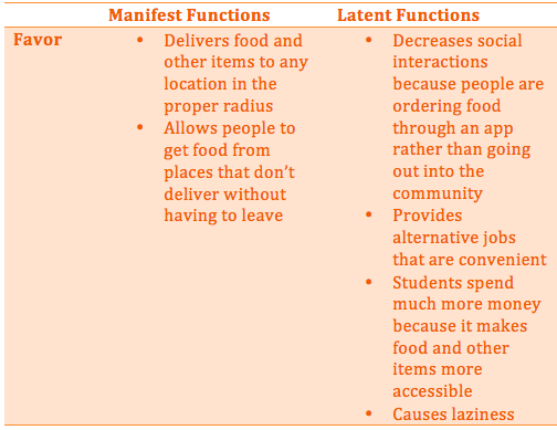 Manifest and latent functions of hookup